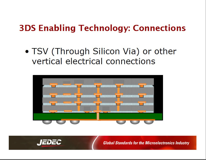 「3DS」を実現するシリコンダイ積層技術。シリコン貫通ビア(TSV:Through Silicon Via)技術のような垂直にシリコンダイ同士を接続する技術が使われる
