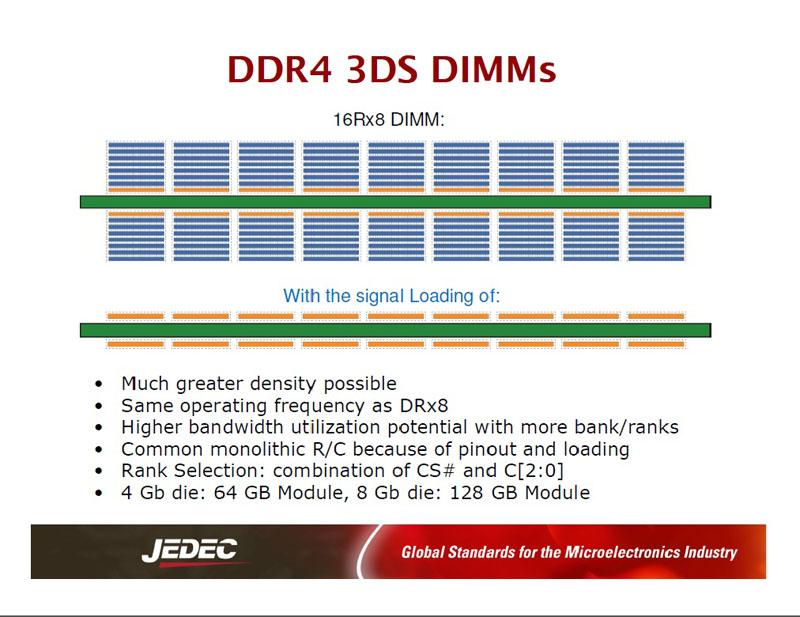 「3DS」のDRAMを搭載したモジュール(DIMM)の模式図。8枚のDRAMダイを積層したパッケージを16個搭載したモジュールである。4Gbitのシリコンダイを積層した場合に、64GBのメモリモジュールを実現できる