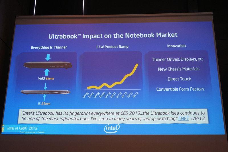 UltrabookがノートPC全体の薄型化を牽引している