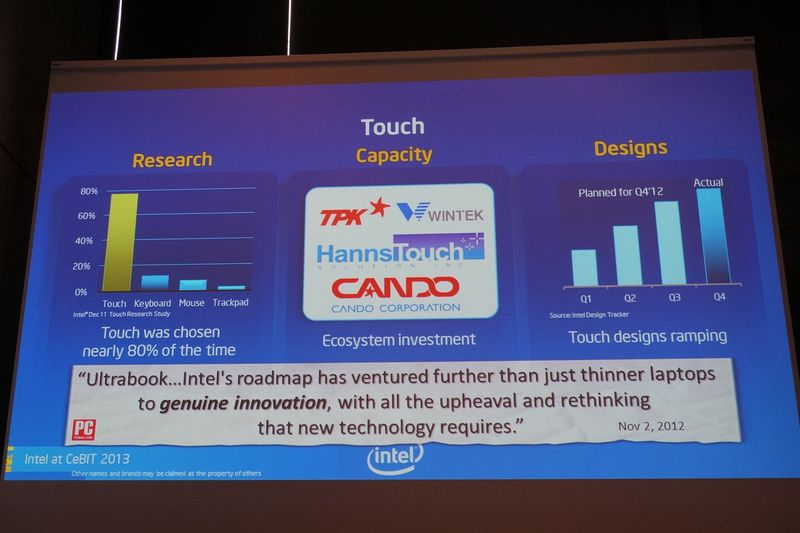 Intelのユーザーへの調査では80%近いユーザーがWindows 8ではタッチが必要だと答えているという