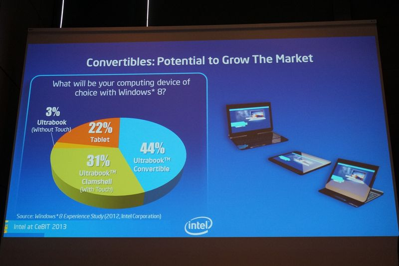 ユーザーへの調査では、44%のユーザーがコンバーチブル型のUltrabookを、31%がタッチ対応のクラムシェル型Ultrabookを、22%がタブレットを望んでいるという