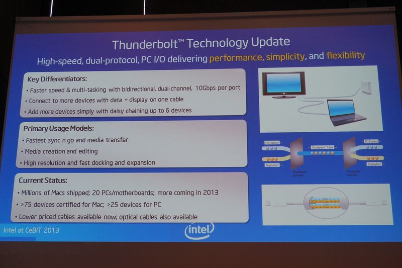 2013年はThunderboltに対応したマザーボードも増えていくことになる