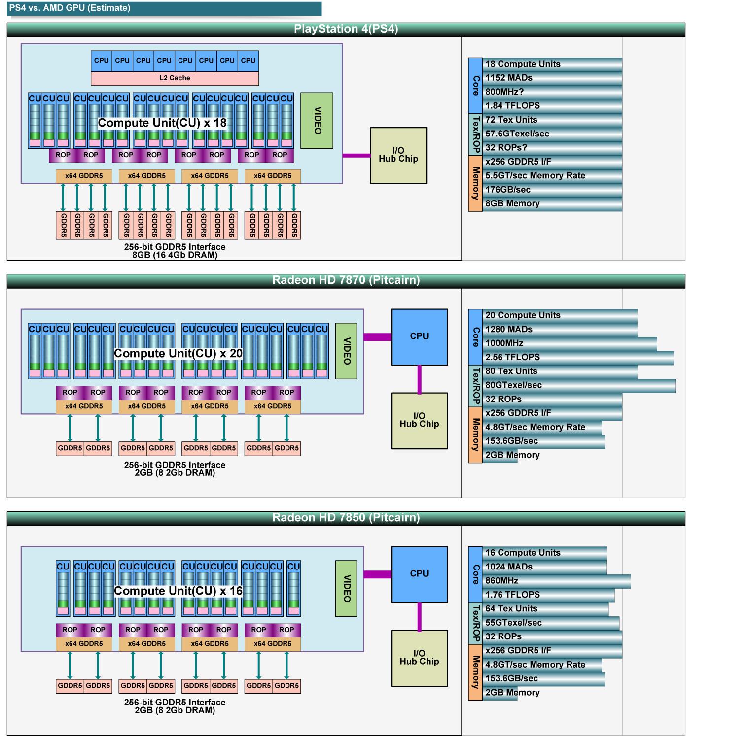 "AMD GPUとPS4のGPUの比較<br class="""">PDF版は<span class=""img-inline raw""><a href=""/video/pcw/docs/591/173/p10.pdf"" ipw_status=""1"" ipw_linktype=""filelink_raw"" class=""resource"">こちら</a></span>"
