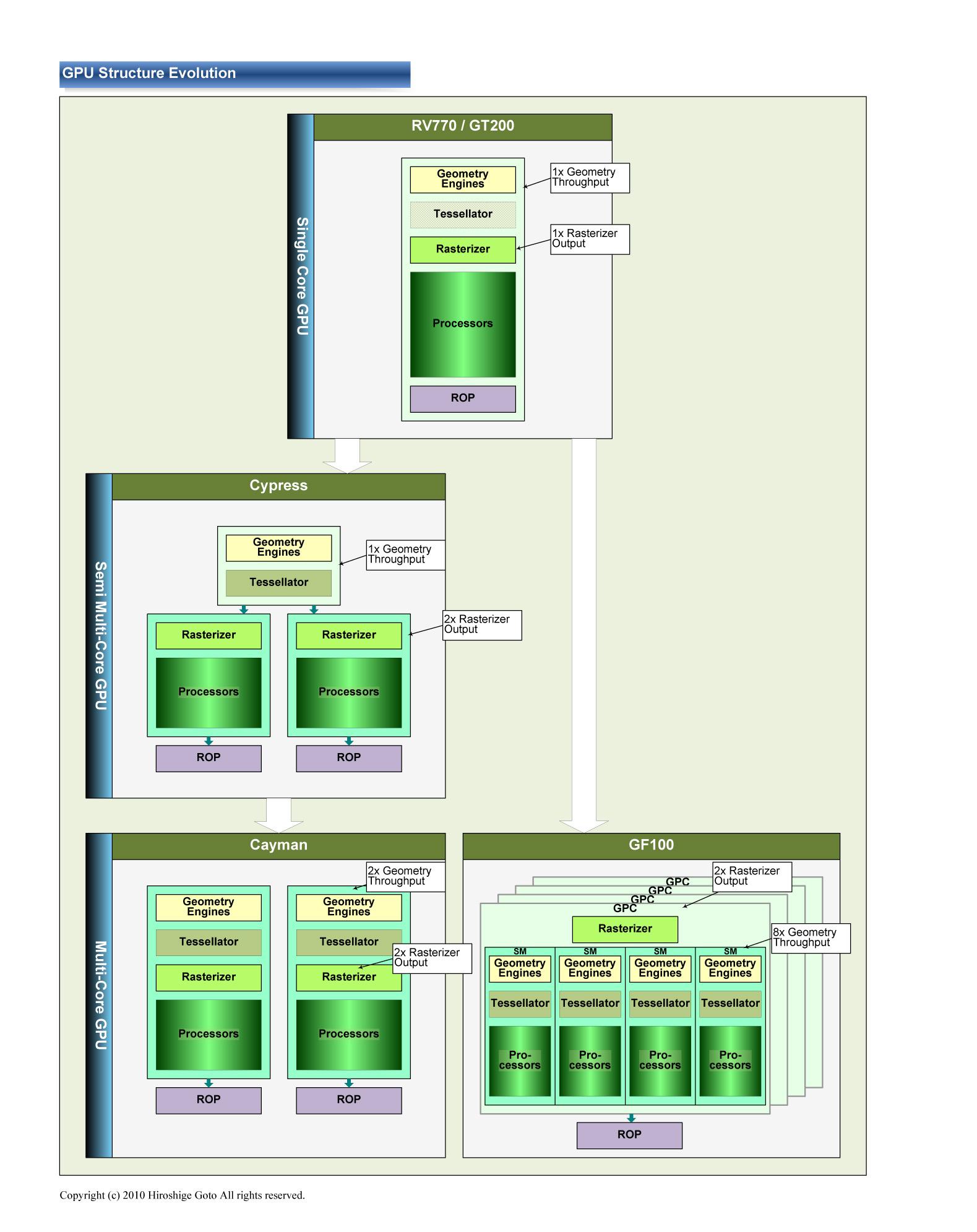 "GPU構造の進化<br class="""">PDF版は<span class=""img-inline raw""><a href=""/video/pcw/docs/591/173/p12.pdf"" ipw_status=""1"" ipw_linktype=""filelink_raw"" class=""resource"">こちら</a></span>"