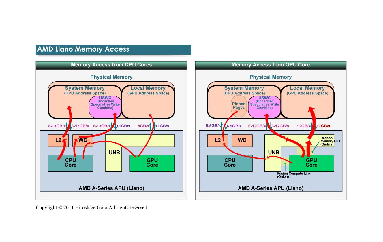 "Llanoのメモリアクセス帯域<br class="""">PDF版は<span class=""img-inline raw""><a href=""/video/pcw/docs/591/173/p14.pdf"" ipw_status=""1"" ipw_linktype=""filelink_raw"" class=""resource"">こちら</a></span>"