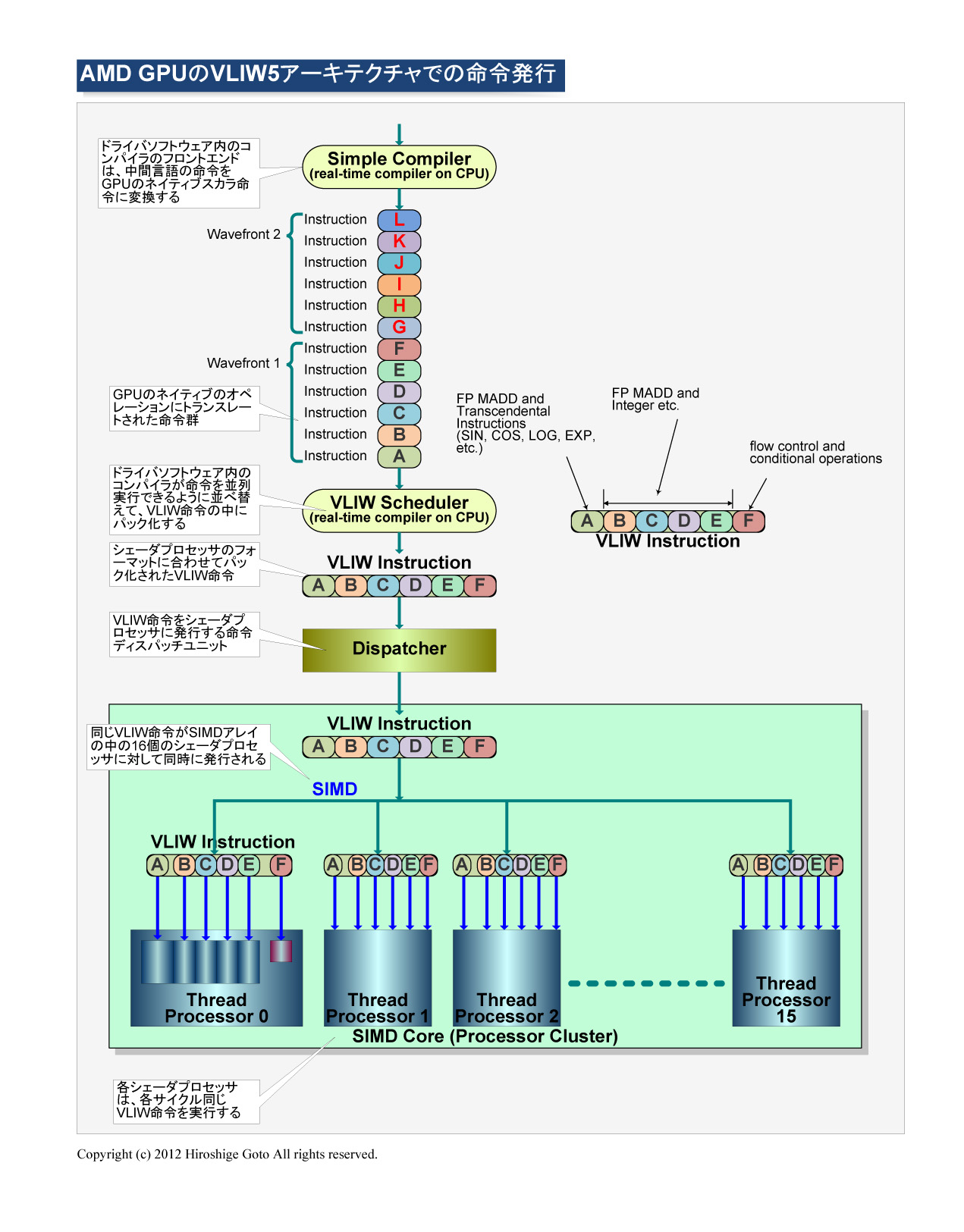 "AMDのVLIW5アーキテクチャでの命令発行<br class="""">PDF版は<span class=""img-inline raw""><a href=""/video/pcw/docs/591/173/p2.pdf"" ipw_status=""1"" ipw_linktype=""filelink_raw"" class=""resource"">こちら</a></span>"