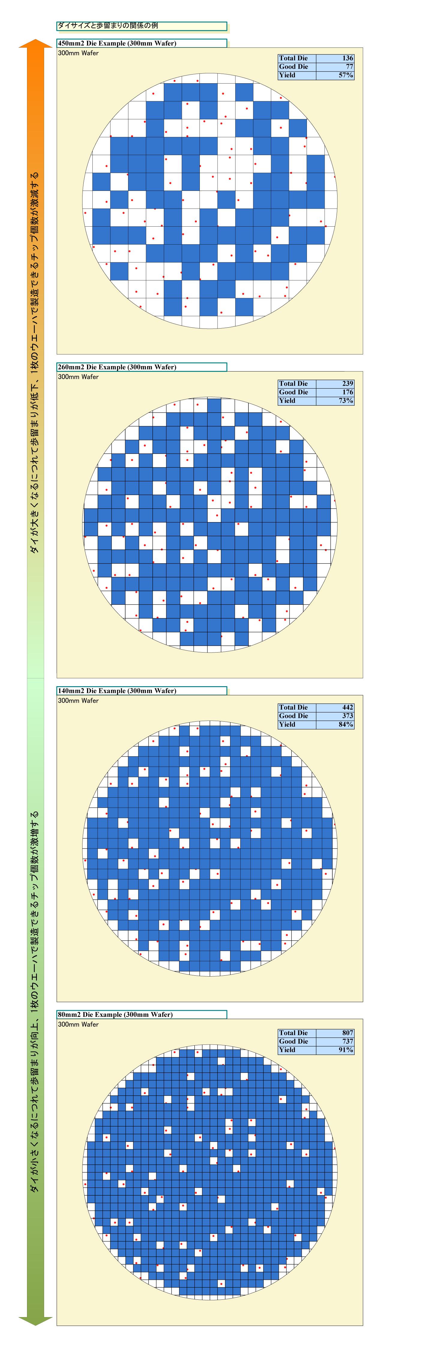 """ダイサイズの比較<br class="""""""">PDF版は<span class=""""img-inline raw""""><a href=""""/video/pcw/docs/591/173/p6.pdf"""" ipw_status=""""1"""" ipw_linktype=""""filelink_raw"""" class=""""resource"""">こちら</a></span>"""