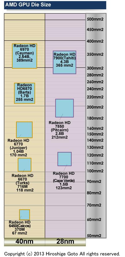 "AMD GPUのダイサイズ<br class="""">PDF版は<span class=""img-inline raw""><a href=""/video/pcw/docs/591/173/p9.pdf"" ipw_status=""1"" ipw_linktype=""filelink_raw"" class=""resource"">こちら</a></span>"