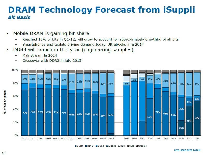 IDF Beijingのメモリに関するセッションで示されたiSupplyの予想。2014年にDDR4は立ち上がり、2015年にはDDR3とのクロスオーバーを迎えるというという予想。Intel自身もこう考えているということだ