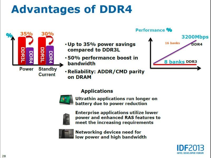 Intelが示したDDR4のメリット。DDR3Lに比べて消費電力が35%削減され、帯域幅は50%向上する