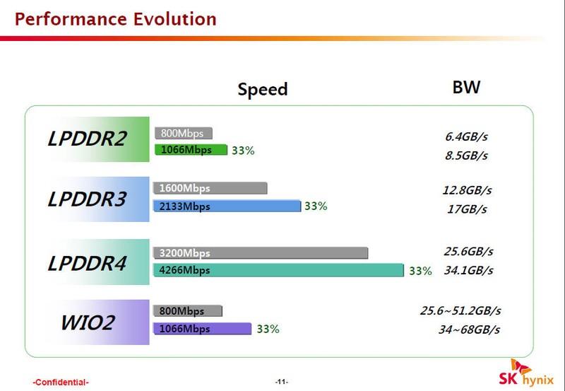 LPDDR4では当初は3.2Gbps、最終的には4.266Gbpsまで高速化される