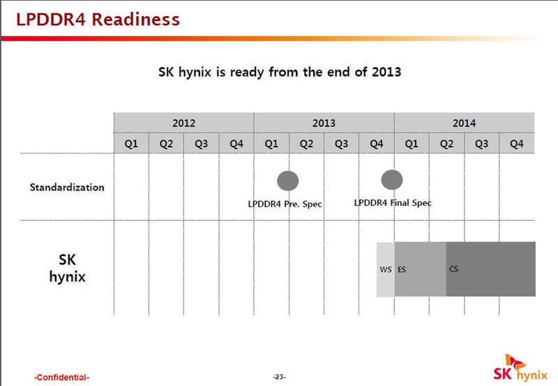 SK HynixのLPDDR4のスケジュール