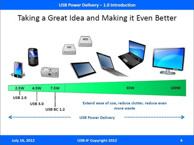 USB-IFのUSB Power Deliveryを説明するスライド。現在のUSB Battery Charging 1.2では7.5Wまで給電出来るが、それ以上は今の規格ではできない