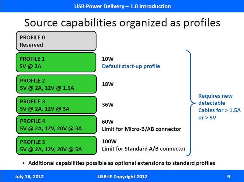 USB Power Deliveryでは5つのプロファイルが用意されている。プロファイル4とプロファイル5がノートPC用ACアダプタ向けの仕様になる。これが実現すると、USB形状のACアダプタでPCも充電できるようになる