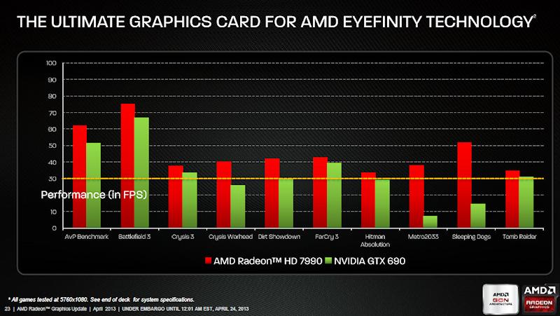 ディスプレイ3台(5,760×1,080ドット)での性能比較
