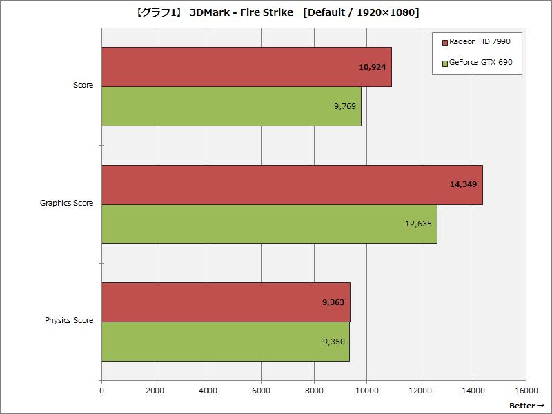 【グラフ1】 3DMark - Fire Strike [Default / 1920×1080]