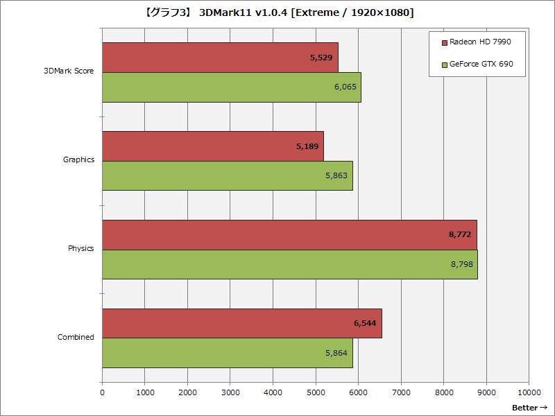 【グラフ3】 3DMark11 v1.0.4 [Extreme / 1920×1080]