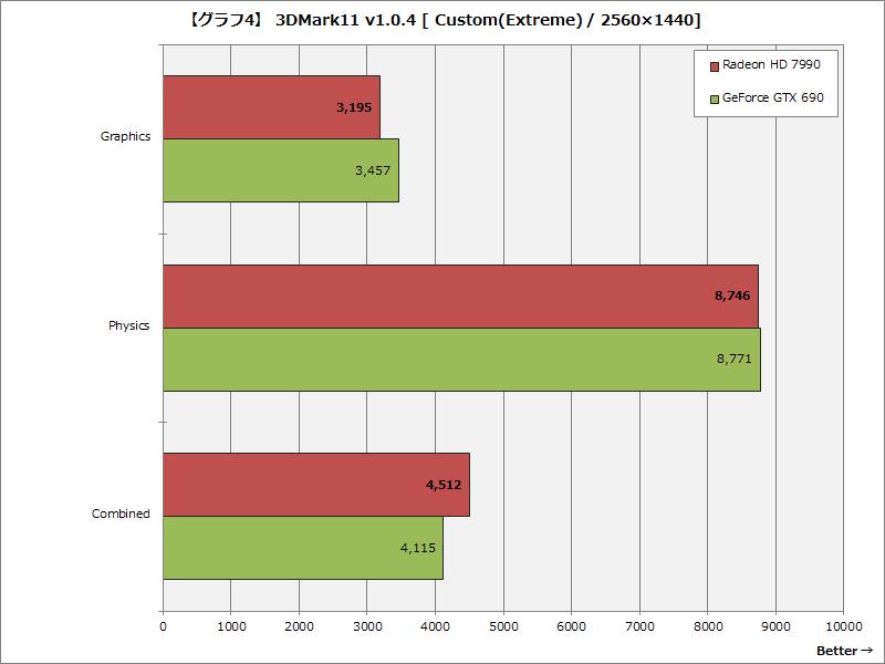 【グラフ4】 3DMark11 v1.0.4 [Custom(Extreme) / 2560×1440]