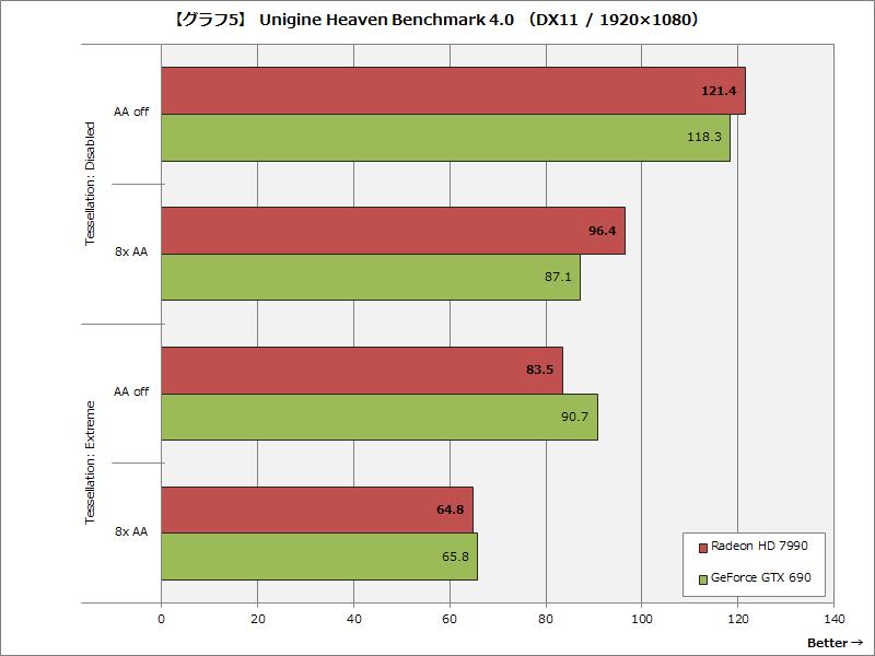 【グラフ5】 Unigine Heaven Benchmark 4.0 (DX11 / 1920×1080)