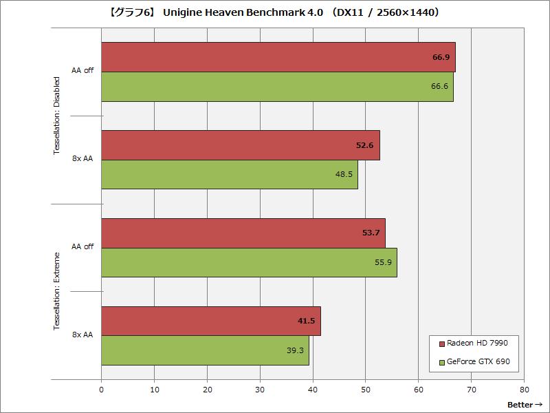 【グラフ6】 Unigine Heaven Benchmark 4.0 (DX11 / 2560×1440)