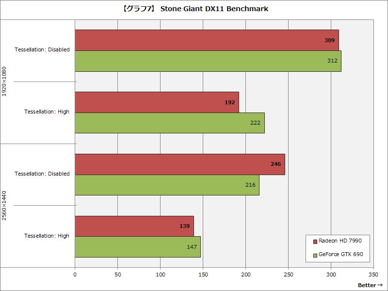 【グラフ7】 Stone Giant DX11 Benchmark