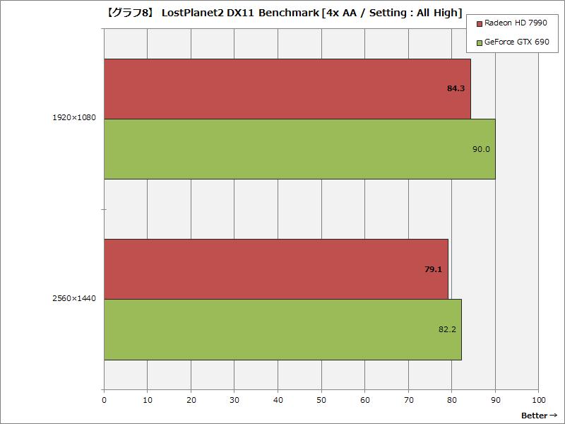 【グラフ8】 LostPlanet2 DX11 Benchmark [4x AA / Setting:All High]