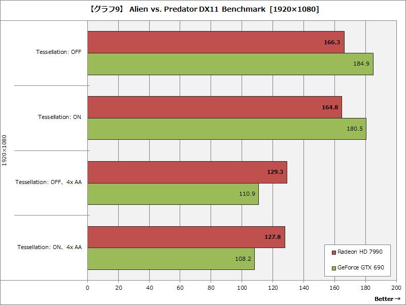 【グラフ9】 Alien vs. Predator DX11 Benchmark  [1920×1080]