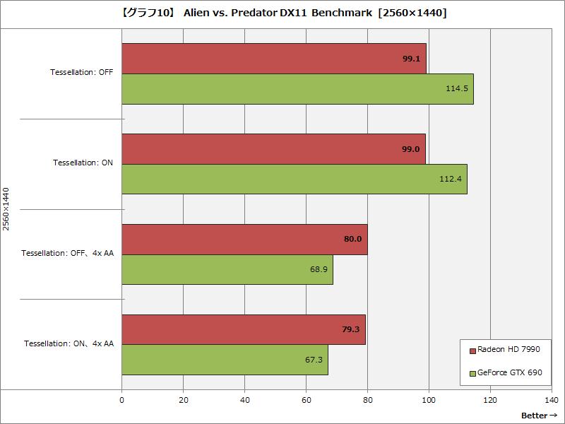 【グラフ10】 Alien vs. Predator DX11 Benchmark  [2560×1440]
