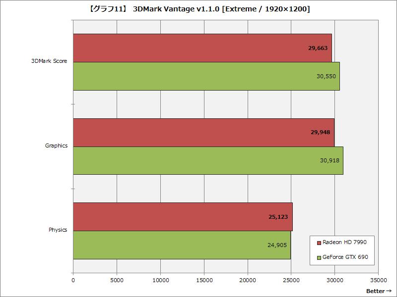 【グラフ11】 3DMark Vantage v1.1.0 [Extreme / 1920×1200]