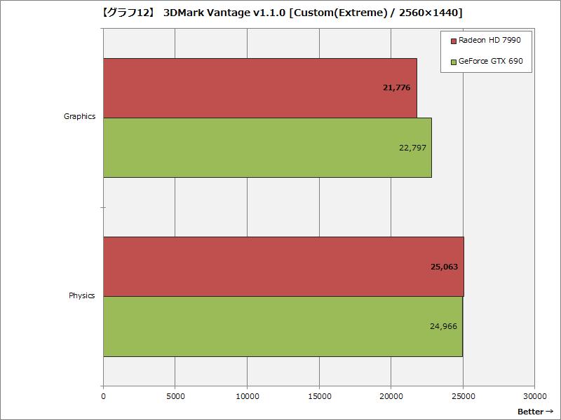 【グラフ12】 3DMark Vantage v1.1.0 [Custom(Extreme) / 2560×1440]