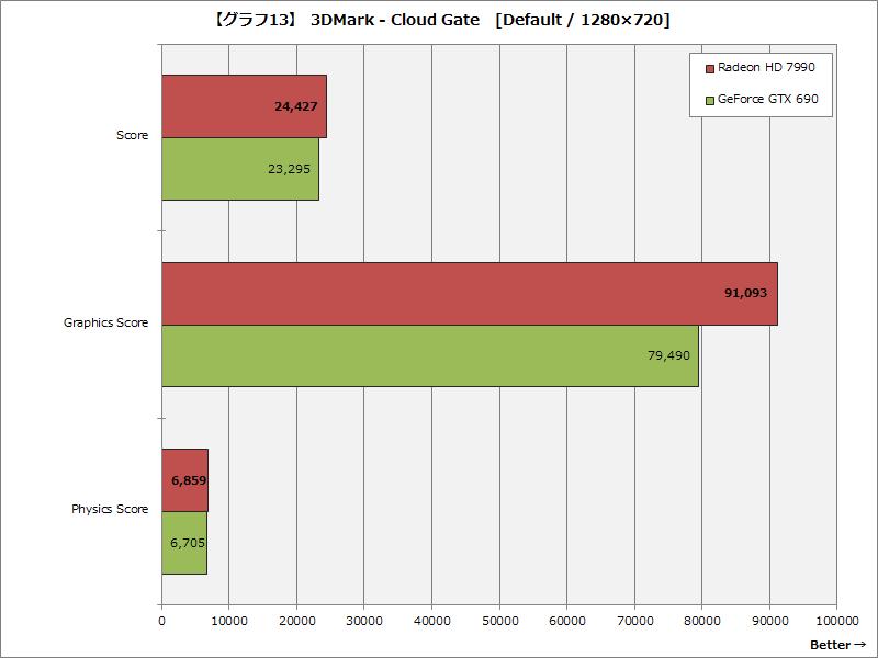 【グラフ13】 3DMark - Cloud Gate [Default / 1280×720]