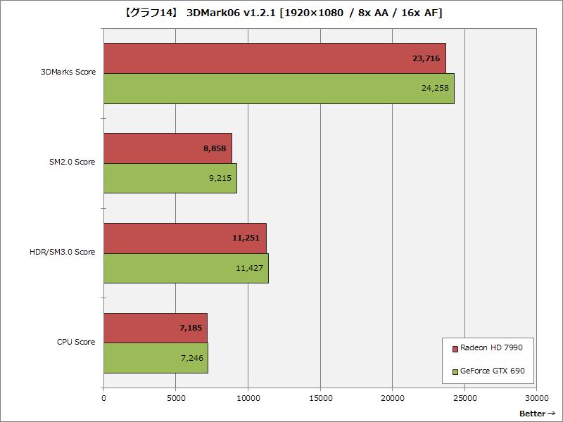 【グラフ14】 3DMark06 v1.2.1 [1920×1080 / 8x AA / 16x AF]
