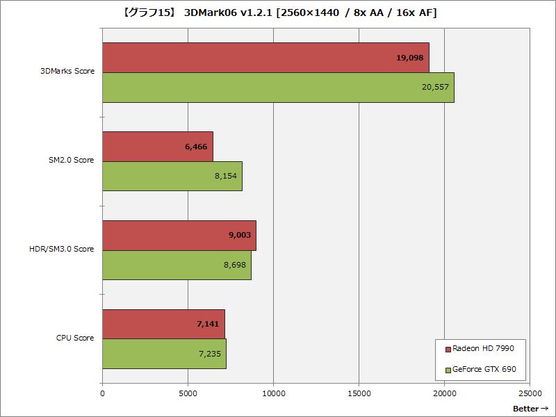 【グラフ15】 3DMark06 v1.2.1 [2560×1440 / 8x AA / 16x AF]