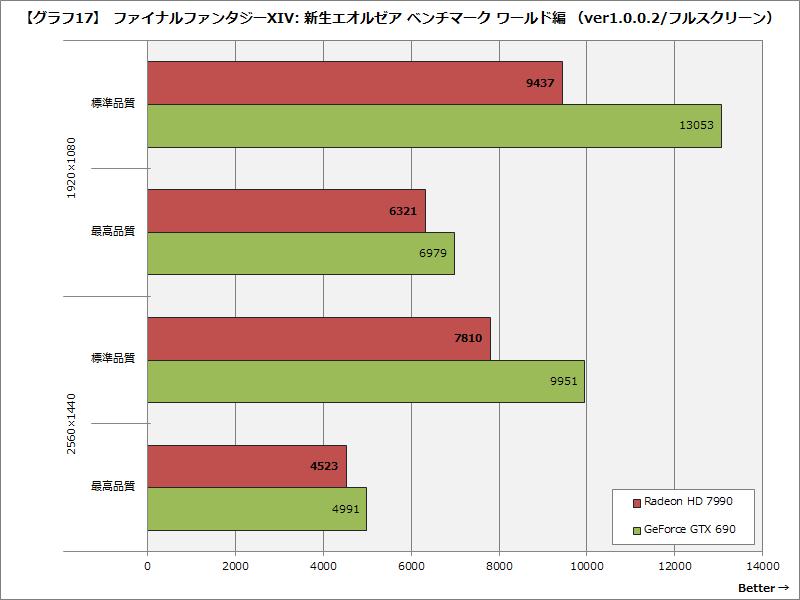 【グラフ17】 ファイナルファンタジーXIV: 新生エオルゼア ベンチマーク ワールド編 (ver1.0.0.2/フルスクリーン)