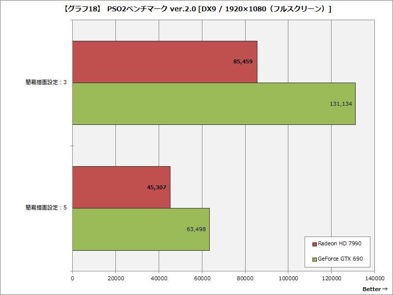 【グラフ18】 PSO2ベンチマーク ver.2.0 [DX9 / 1920×1080(フルスクリーン)]