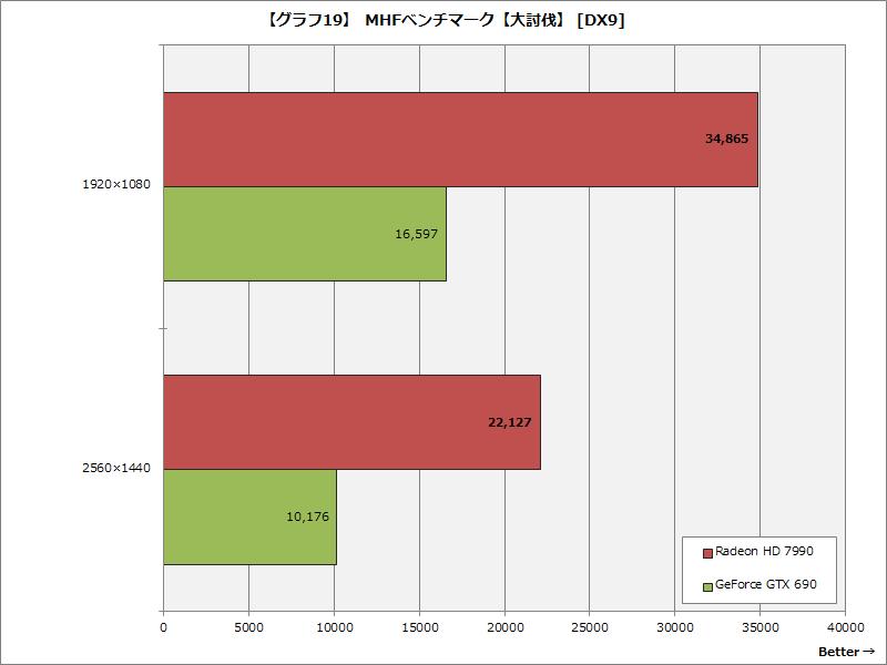 【グラフ19】 MHFベンチマーク【大討伐】 [DX9]