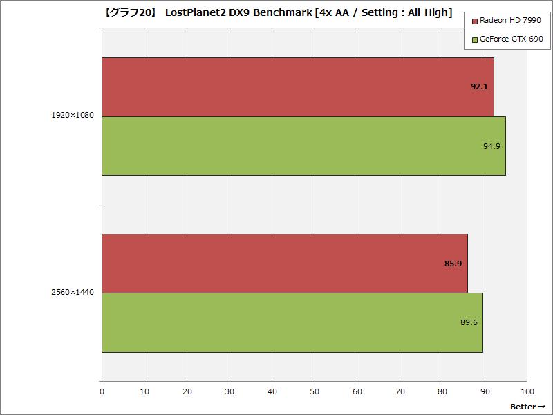【グラフ20】 LostPlanet2 DX9 Benchmark [4x AA / Setting:All High]