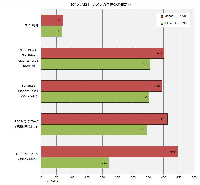【グラフ22】 システム全体の消費電力