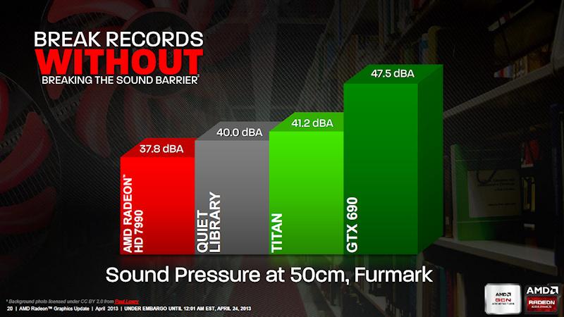 AMDは、3連ファン搭載の強力なGPUクーラーの採用により、HD 7990が優れた静粛性を実現したことをアピールしている