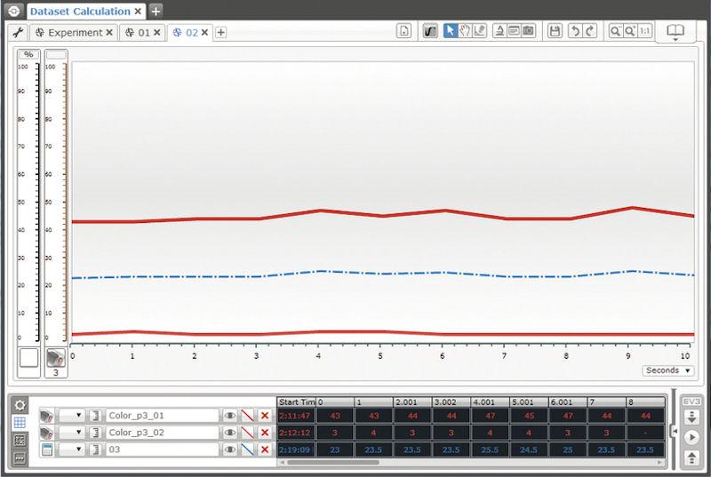 教育版EV3ソフトウェアでは、データロギングやグラフプログラミングも可能だ。『写真提供:アフレル』