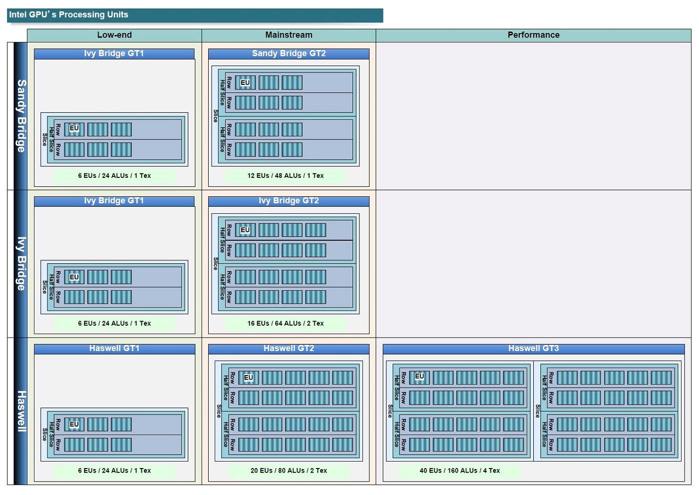 "Intelプロセッサ内蔵グラフィックス移行図(PDF版は<span class=""img-inline raw""><a href=""/video/pcw/docs/598/286/p08.pdf"" ipw_status=""1"" ipw_linktype=""filelink_raw"" class=""resource"">こちら</a></span>)"