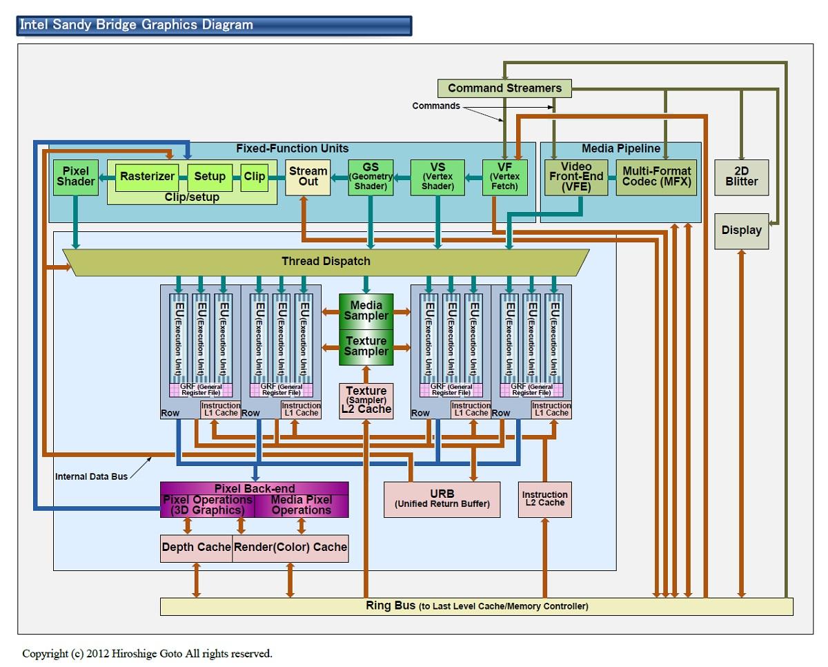 "Sandy Bridgeのグラフィックス(PDF版は<span class=""img-inline raw""><a href=""/video/pcw/docs/598/286/p10.pdf"" ipw_status=""1"" ipw_linktype=""filelink_raw"" class=""resource"">こちら</a></span>)"