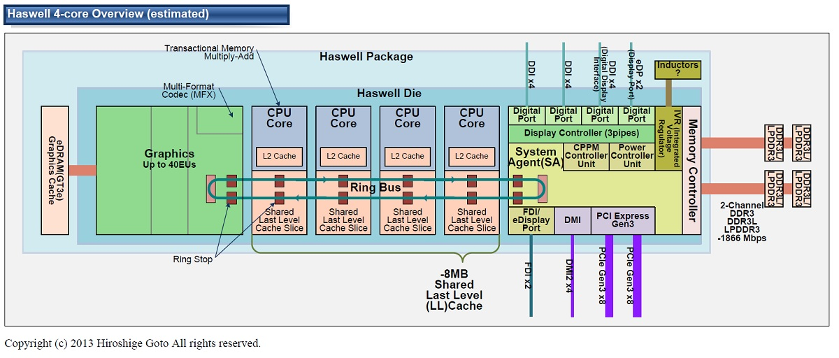 "Haswellのプロセッサ推定構成図(PDF版は<span class=""img-inline raw""><a href=""/video/pcw/docs/598/286/p14.pdf"" ipw_status=""1"" ipw_linktype=""filelink_raw"" class=""resource"">こちら</a></span>)"