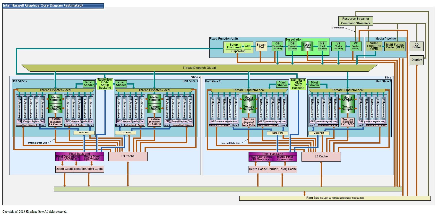 "Haswellのグラフィックス推定図(PDF版は<span class=""img-inline raw""><a href=""/video/pcw/docs/598/286/p15.pdf"" ipw_status=""1"" ipw_linktype=""filelink_raw"" class=""resource"">こちら</a></span>)"