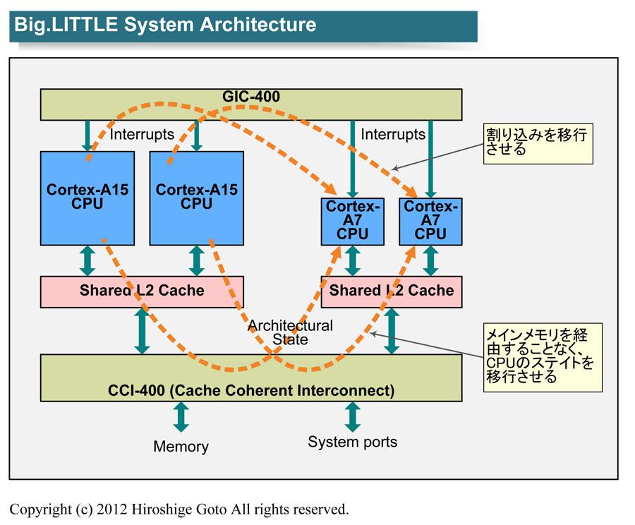 "big.LITTLEアーキテクチャの概念図(PDF版は<span class=""img-inline raw""><a href=""/video/pcw/docs/600/181/p02.pdf"" ipw_status=""1"" ipw_linktype=""filelink_raw"" class=""resource"">こちら</a></span>)"