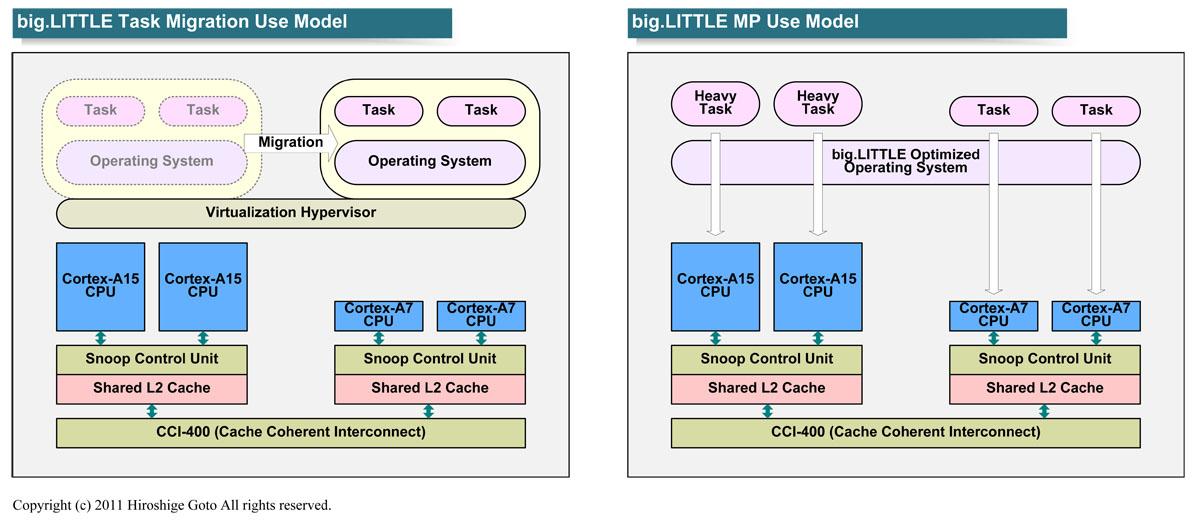"big.LITTLEのソフトウェアアーキテクチャ(PDF版は<span class=""img-inline raw""><a href=""/video/pcw/docs/600/181/p10.pdf"" ipw_status=""1"" ipw_linktype=""filelink_raw"" class=""resource"">こちら</a></span>)"