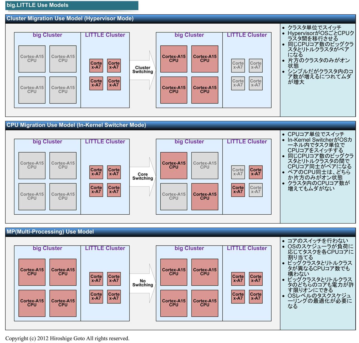 "big.LITTLEの各ユースモデル(PDF版は<span class=""img-inline raw""><a href=""/video/pcw/docs/600/181/p11.pdf"" ipw_status=""1"" ipw_linktype=""filelink_raw"" class=""resource"">こちら</a></span>)"