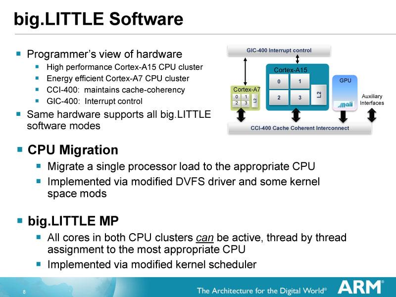 big.LITTLEのユースモデル