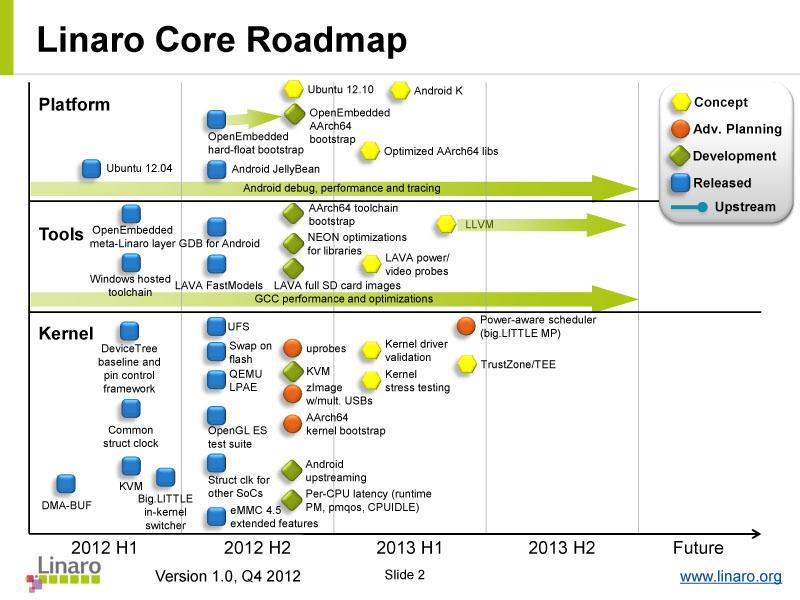 Linaroのロードマップ