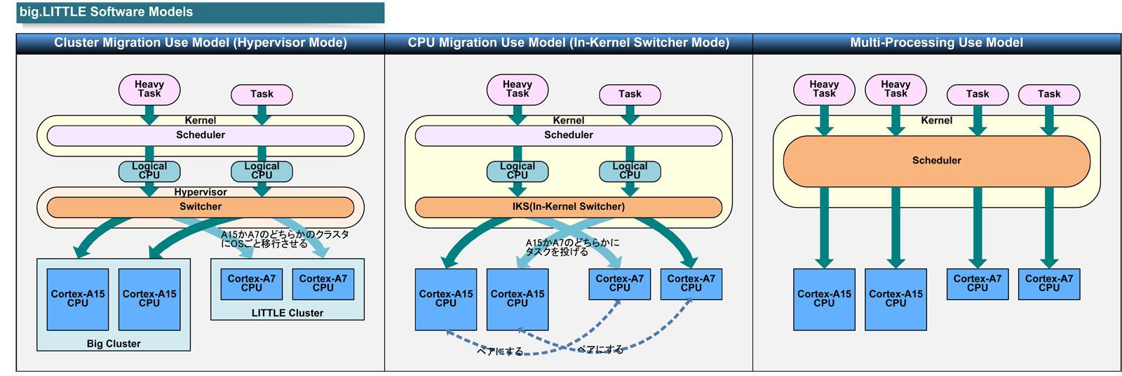 """インカーネルスイッチャ(IKS)とMP(PDF版は<span class=""""img-inline raw""""><a href=""""/video/pcw/docs/600/181/p18.pdf"""" ipw_status=""""1"""" ipw_linktype=""""filelink_raw"""" class=""""resource"""">こちら</a></span>)"""